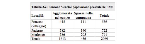 tabella 32
