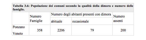 tabella 36